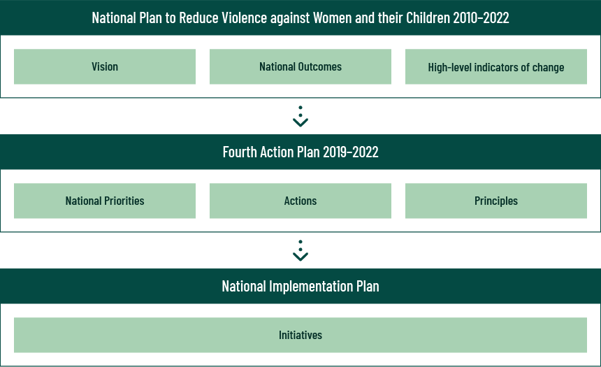 Relationship between the National Plan, Fourth Action Plan and National Implementation Plan
